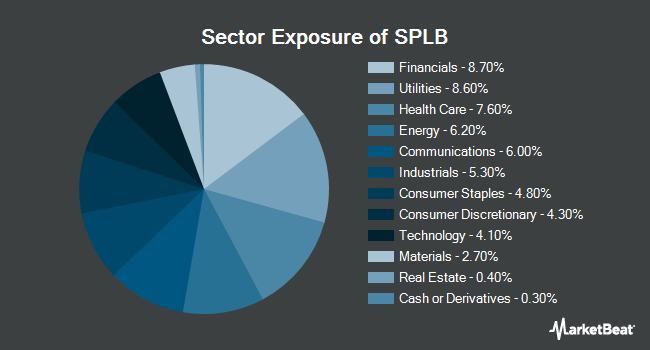 Sector Exposure of SPDR Portfolio Long Term Corporate Bond ETF (NYSEARCA:SPLB)