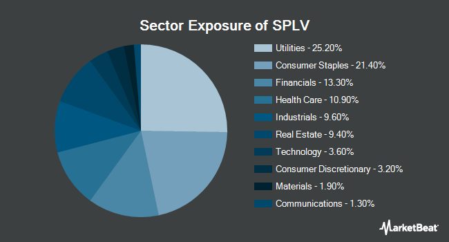 Sector Exposure of POWERSHARES EXC/S&P 500 LOW VOLATIL (NYSEARCA:SPLV)