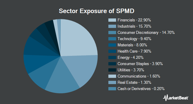 Sector Exposure of SPDR Portfolio Mid Cap ETF (NYSEARCA:SPMD)