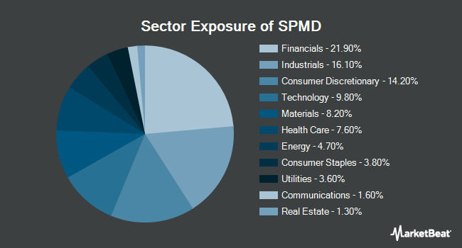 Sector Exposure of SPDR Portfolio S&P 400 Mid Cap ETF (NYSEARCA:SPMD)