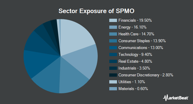 Sector Exposure of Invesco S&P 500 Momentum ETF (NYSEARCA:SPMO)