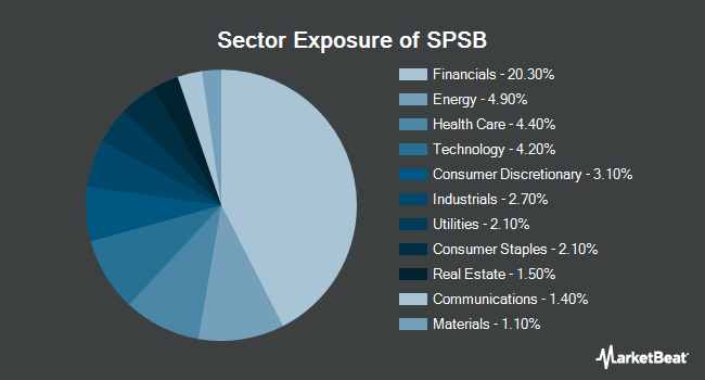 Sector Exposure of SPDR Portfolio Short Term Corporate Bond ETF (NYSEARCA:SPSB)