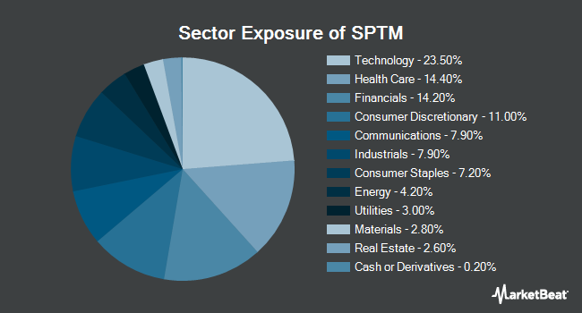 Sector Exposure of SPDR Portfolio S&P 1500 Composite Stock Market ETF (NYSEARCA:SPTM)