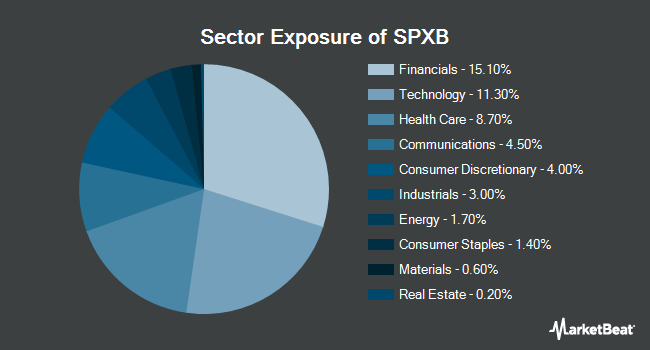 Sector Exposure of ProShares S&P 500 Bond ETF (NYSEARCA:SPXB)