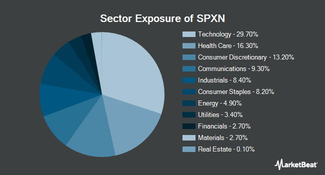 Sector Exposure of Proshares S&P 500 EX-Financials ETF (NYSEARCA:SPXN)