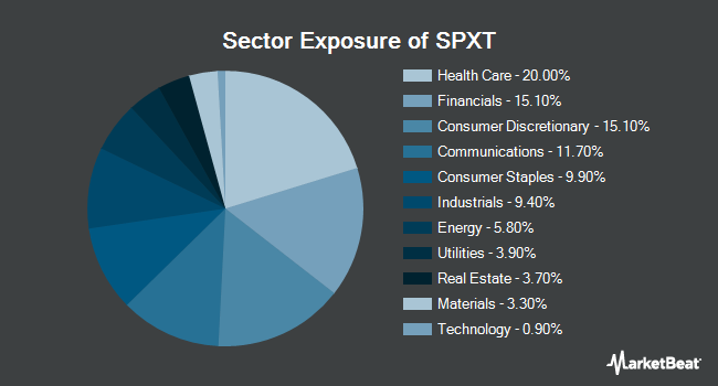 Sector Exposure of ProShares S&P 500 Ex-Technology ETF (NYSEARCA:SPXT)
