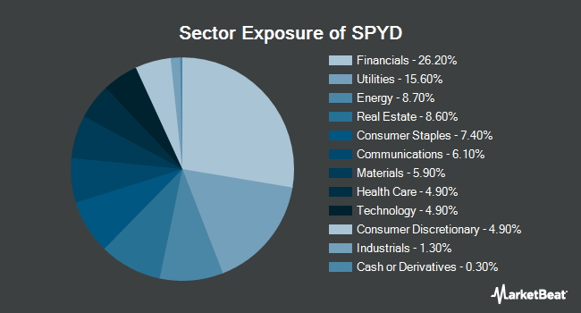 Sector Exposure of SPDR Portfolio S&P 500 High Dividend ETF (NYSEARCA:SPYD)