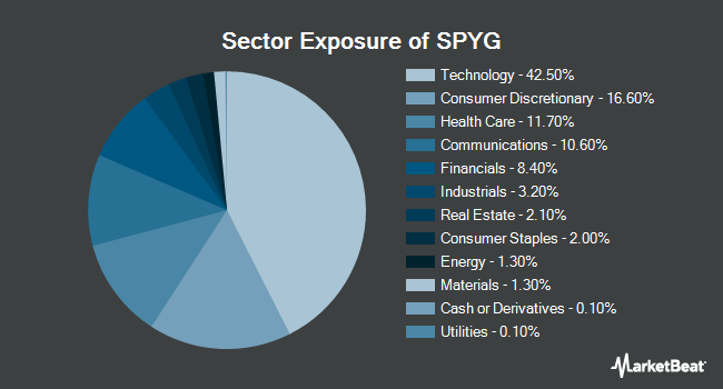 Sector Exposure of SPDR Portfolio S&P 500 Growth ETF (NYSEARCA:SPYG)