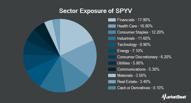 Sector Exposure of SPDR Portfolio S&P 500 Value ETF (NYSEARCA:SPYV)