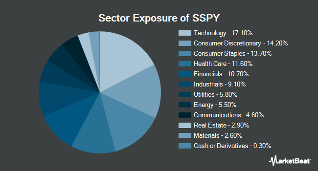 Sector Exposure of Syntax Stratified Large Cap ETF (NYSEARCA:SSPY)