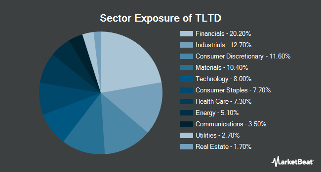 Sector Exposure of FlexShares Morningstar Developed Markets ex-US Factor Tilt Index Fund (NYSEARCA:TLTD)