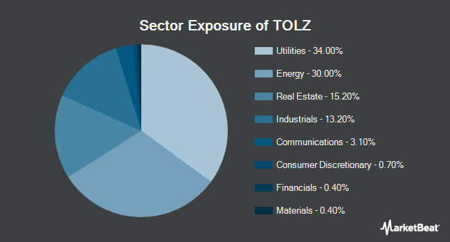 Sector Exposure of DJ Brookfield Global Infrastructure ETF (NYSEARCA:TOLZ)