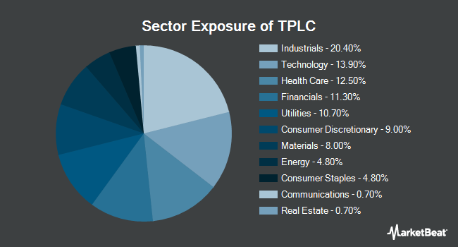 Sector Exposure of Timothy Plan US Large Cap Core ETF (NYSEARCA:TPLC)