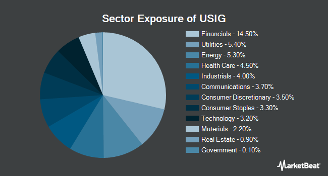 Sector Exposure of iShares Broad USD Investment Grade Corporate Bond ETF (NYSEARCA:USIG)