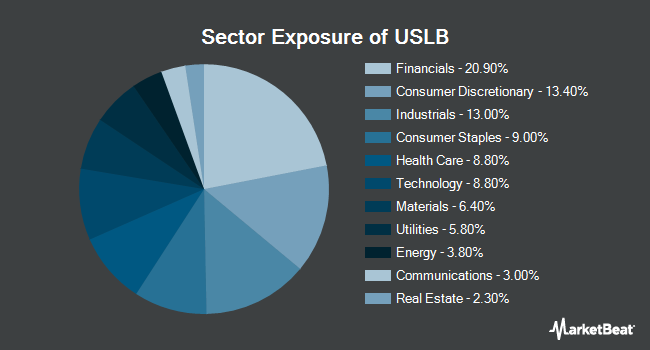 Sector Exposure of Invesco Russell 1000 Low Beta Equal Weight ETF (NYSEARCA:USLB)