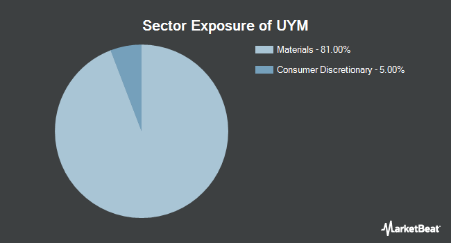 Sector Exposure of ProShares Ultra Basic Materials (NYSEARCA:UYM)