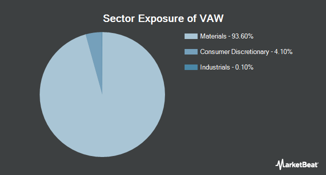 Sector Exposure of Vanguard Materials ETF (NYSEARCA:VAW)