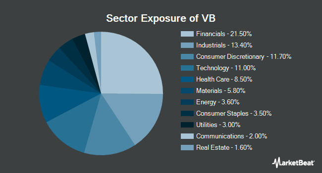 Sector Exposure of Vanguard Small Cap Index Fund (NYSEARCA:VB)