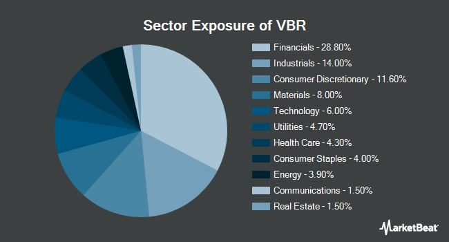 Sector Exposure of Vanguard Small Cap Value Index Fund (NYSEARCA:VBR)