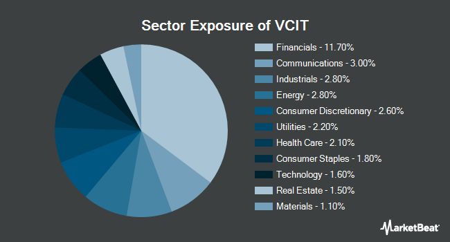 Sector Exposure of Vanguard Intermediate-Term Corporate Bond ETF (NYSEARCA:VCIT)
