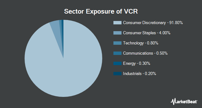Sector Exposure of Vanguard Consumer Discretionary ETF (NYSEARCA:VCR)