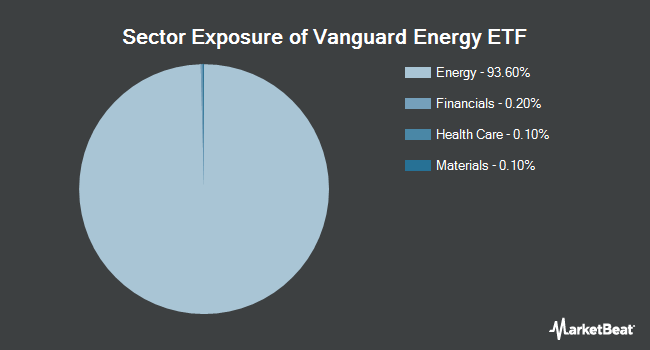 Sector Exposure of Vanguard Energy ETF (NYSEARCA:VDE)