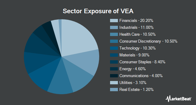 Sector Exposure of VANGUARD TAX-MA/FTSE DEVELOPED MKTS (NYSEARCA:VEA)