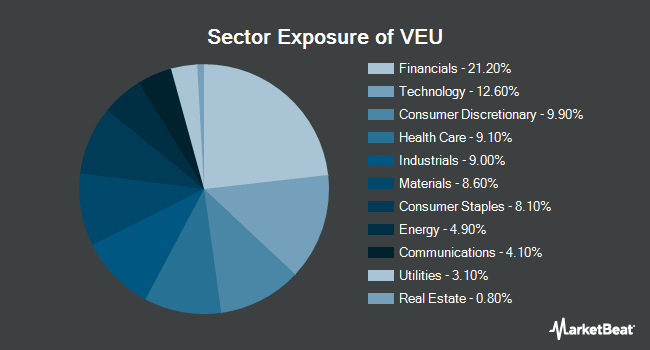 Sector Exposure of Vanguard FTSE All-World ex-US ETF (NYSEARCA:VEU)