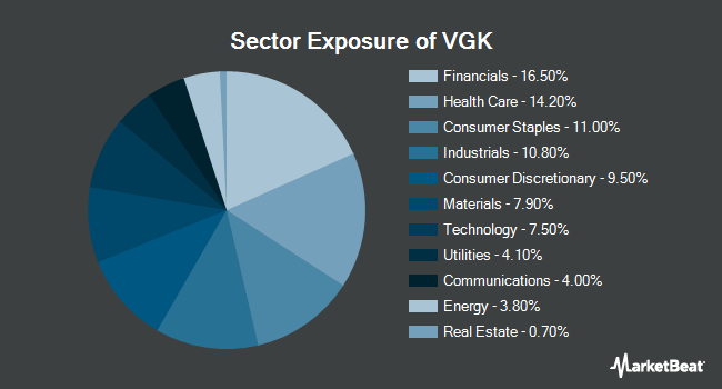 Sector Exposure of Vanguard FTSE Europe ETF (NYSEARCA:VGK)