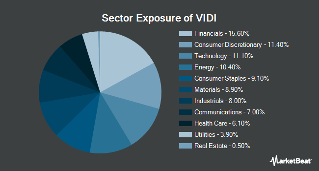Sector Exposure of Vident International Equity Fund (NYSEARCA:VIDI)