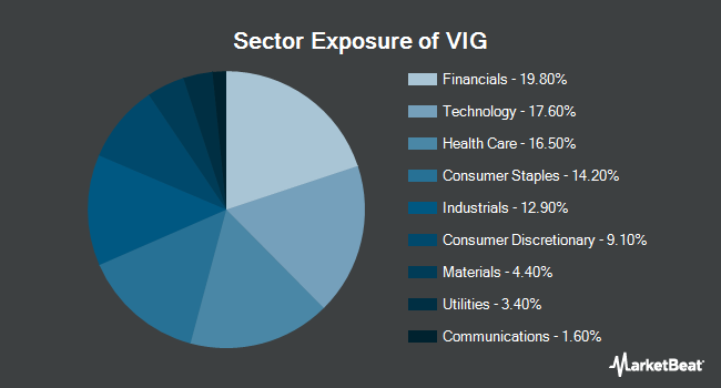 Sector Exposure of Vanguard Dividend Appreciation ETF (NYSEARCA:VIG)