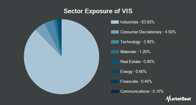 Sector Exposure of Vanguard Industrials ETF (NYSEARCA:VIS)