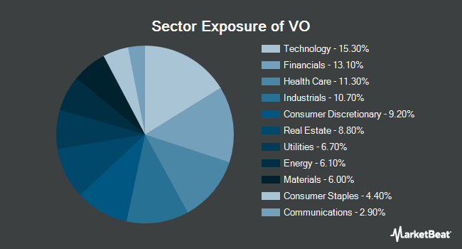 Sector Exposure of Vanguard Mid Cap Index Fund (NYSEARCA:VO)