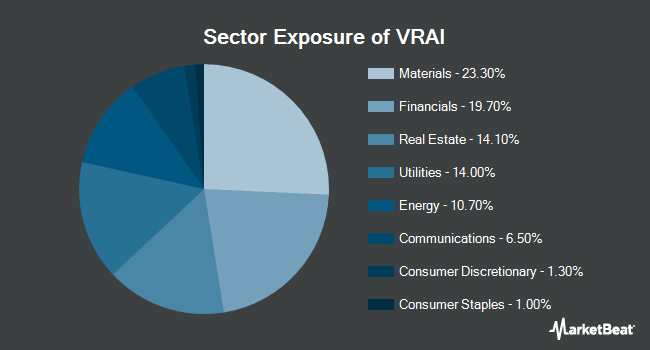 Sector Exposure of Virtus Real Asset Income ETF (NYSEARCA:VRAI)