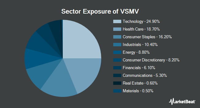 Sector Exposure of VictoryShares US Multi-Factor Minimum Volatility ETF (NYSEARCA:VSMV)