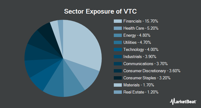 Sector Exposure of Vanguard Total Corporate Bond Fund (NYSEARCA:VTC)