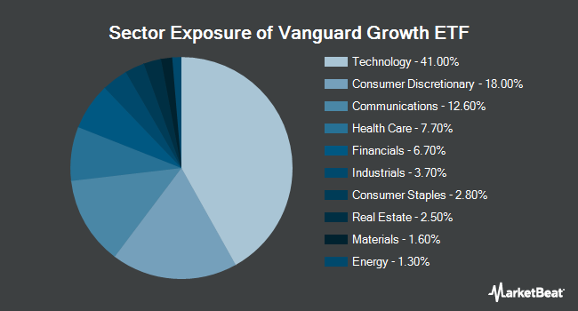 Sector Exposure of Vanguard Growth ETF (NYSEARCA:VUG)