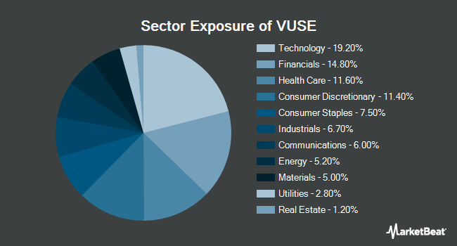 Sector Exposure of Vident Core U.S. Equity Fund (NYSEARCA:VUSE)