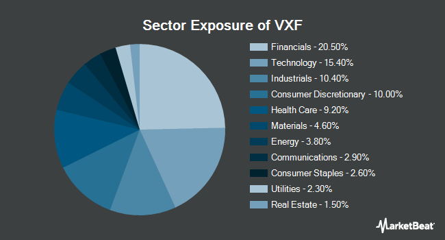 Sector Exposure of Vanguard Extended Market ETF (NYSEARCA:VXF)