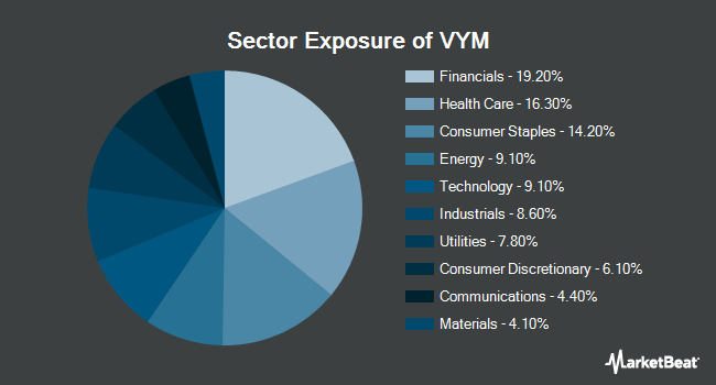 Sector Exposure of Vanguard High Dividend Yield ETF (NYSEARCA:VYM)
