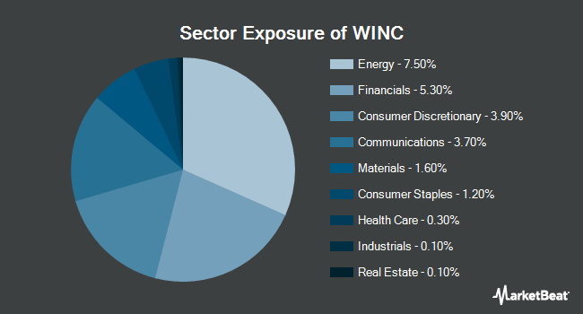 Sector Exposure of Western Asset Short Duration Income ETF (NYSEARCA:WINC)