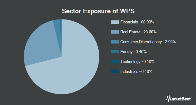 Sector Exposure of iShares International Developed Property ETF (NYSEARCA:WPS)