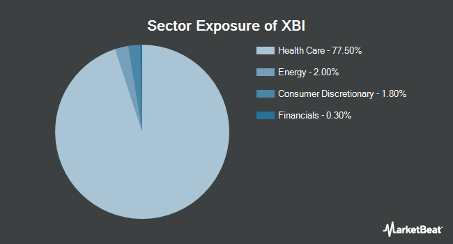 Sector Exposure of SPDR S&P Biotech ETF (NYSEARCA:XBI)