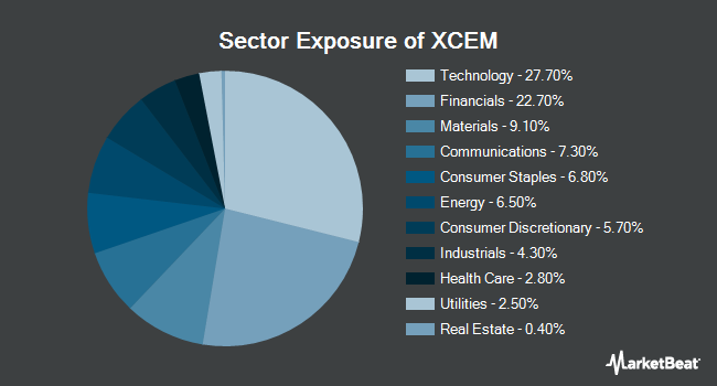 Sector Exposure of Columbia EM Core ex-China ETF (NYSEARCA:XCEM)