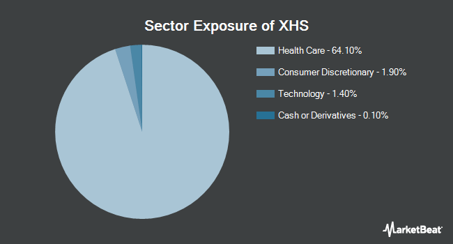 Sector Exposure of SPDR S&P Health Care Services ETF (NYSEARCA:XHS)