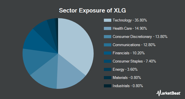 Sector Exposure of Invesco S&P 500 Top 50 ETF (NYSEARCA:XLG)