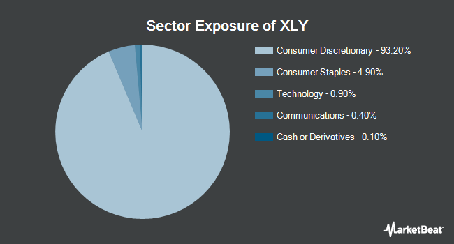 Sector Exposure of Consumer Discretionary Select Sector SPDR Fund (NYSEARCA:XLY)