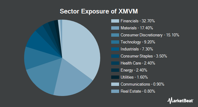 Sector Exposure of Invesco S&P MidCap Value with Momentum ETF (NYSEARCA:XMVM)