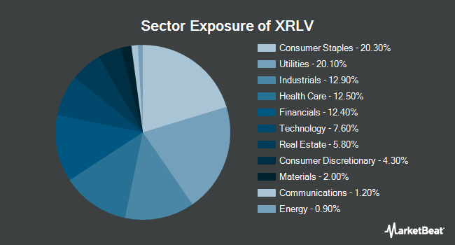 Sector Exposure of Invesco S&P 500 ex-Rate Sensitive Low Volatility ETF (NYSEARCA:XRLV)