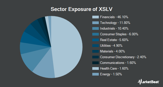 Sector Exposure of Invesco S&P SmallCap Low Volatility ETF (NYSEARCA:XSLV)